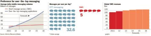 Volumen promedio diario de mensajería