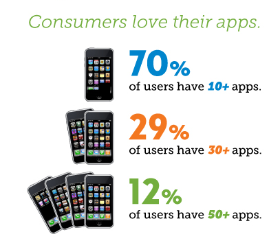 % Consumers love their apps